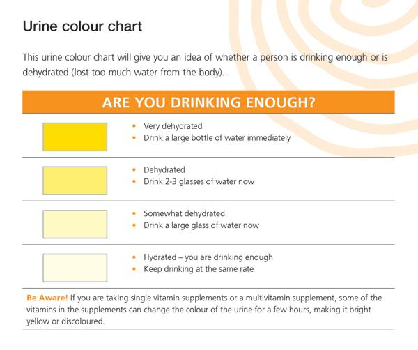 hydration indications in Urine