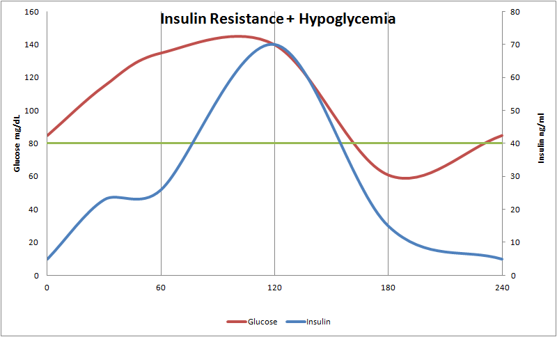 Insulin resistance and Hypoglycemia
